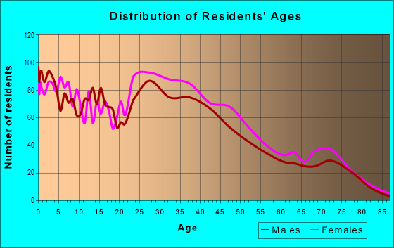 Age and Sex of Residents in Lake Highlands Estates in Dallas, TX