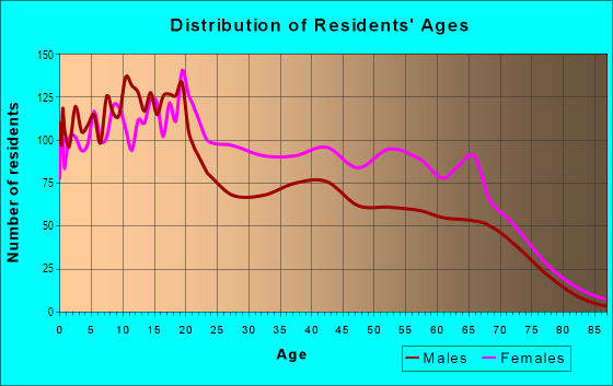 Age and Sex of Residents in Highland Hills in Dallas, TX