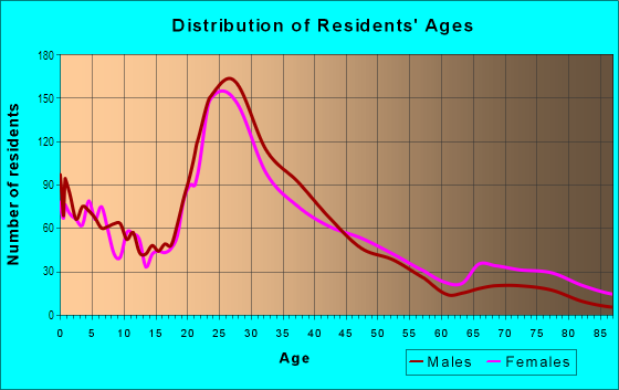 Age and Sex of Residents in Hamilton Park in Dallas, TX