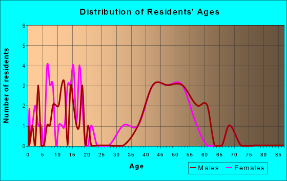 Age and Sex of Residents in West Plano Estates in Plano, TX