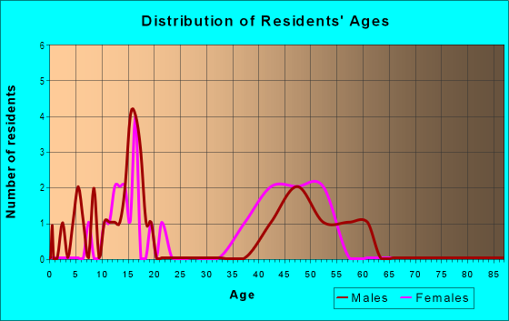 Age and Sex of Residents in Shadow Brook in Round Rock, TX