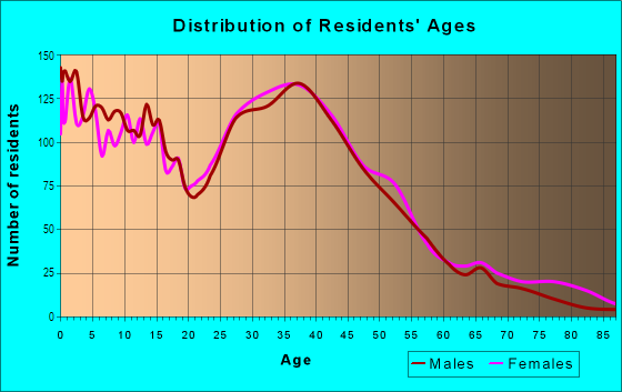 Age and Sex of Residents in Round Rock West in Round Rock, TX