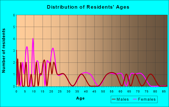 Age and Sex of Residents in Marvin in Paris, TX
