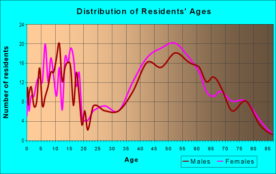Age and Sex of Residents in Lakeview in Burlingame, CA