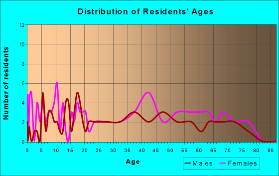 Age and Sex of Residents in Desoto Town Center in Desoto, TX