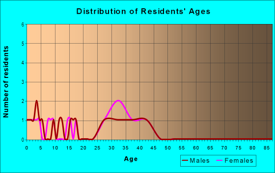 Age and Sex of Residents in Vista Heights in Round Rock, TX