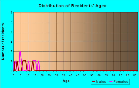 Age and Sex of Residents in Patal in Round Rock, TX