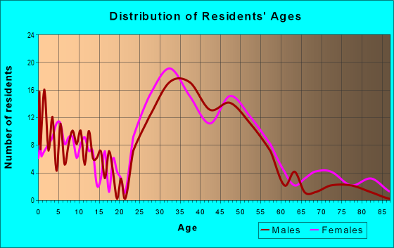 Age and Sex of Residents in College Court Place in Houston, TX