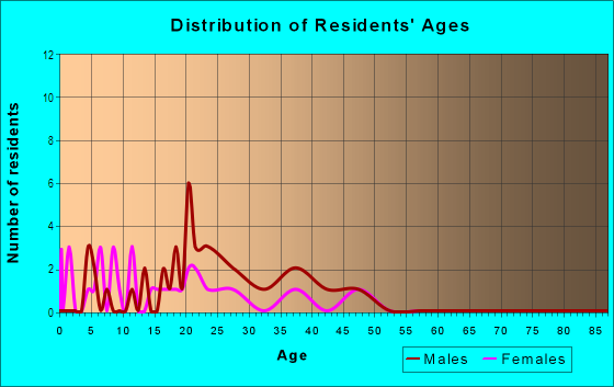 Age and Sex of Residents in Oliver in Bryan, TX