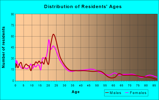 Age and Sex of Residents in Grandview North in Provo, UT