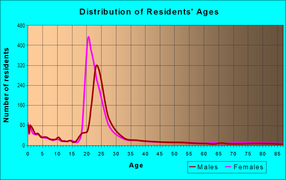 Age and Sex of Residents in North Park in Provo, UT
