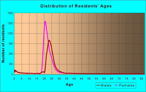 Age and Sex of Residents in Joaquin in Provo, UT