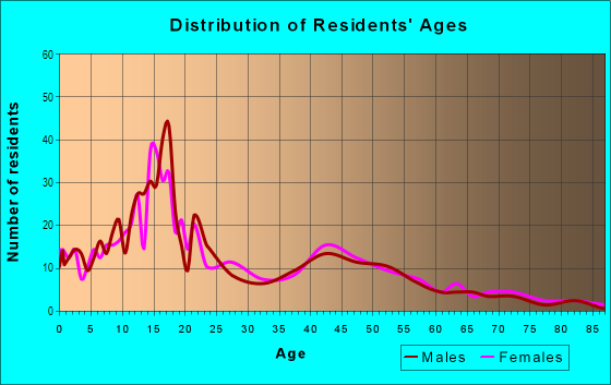 Age and Sex of Residents in Riverbottoms in Provo, UT