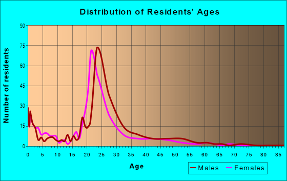 Age and Sex of Residents in Central Business District in Provo, UT
