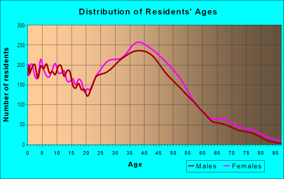 Age and Sex of Residents in Greenbrier in Chesapeake, VA