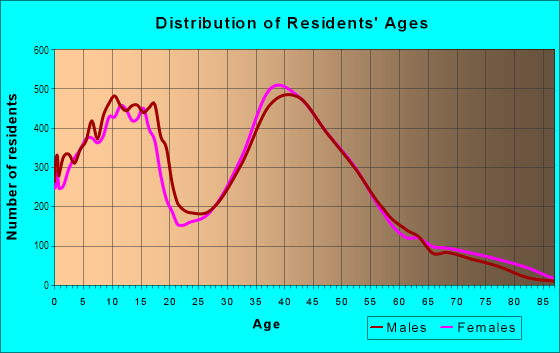 Age and Sex of Residents in Pleasant Grove in Chesapeake, VA