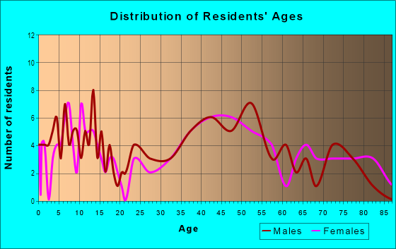 Age and Sex of Residents in Woodmont in Arlington, VA