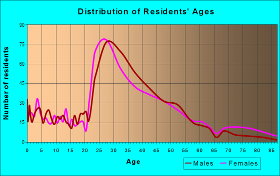 Age and Sex of Residents in Penrose in Arlington, VA