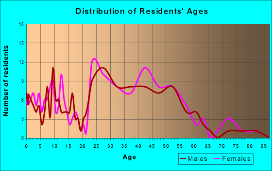 Age and Sex of Residents in Maywood in Arlington, VA