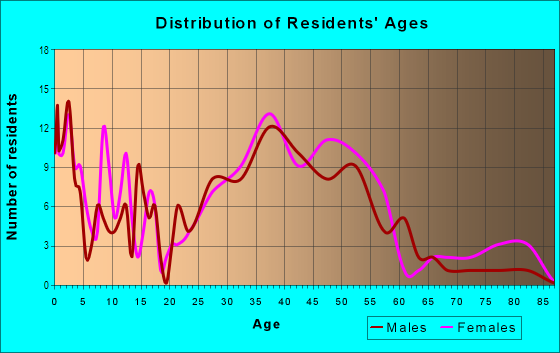 Age and Sex of Residents in Lee-Harrison in Arlington, VA