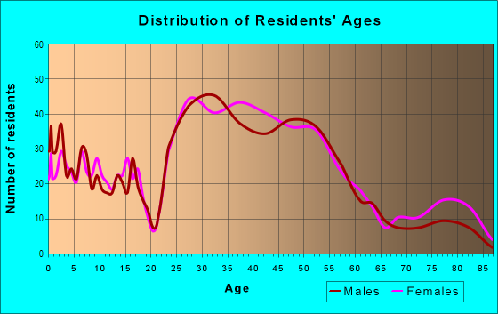 Age and Sex of Residents in East Falls Church in Arlington, VA