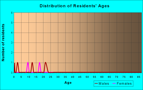 Age and Sex of Residents in Cherry Valley Nature Area in Arlington, VA