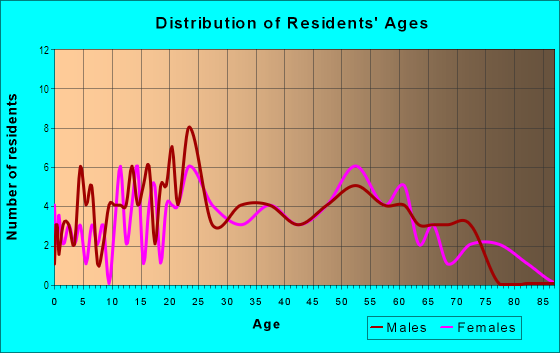 Age and Sex of Residents in Washington Square in San Leandro, CA