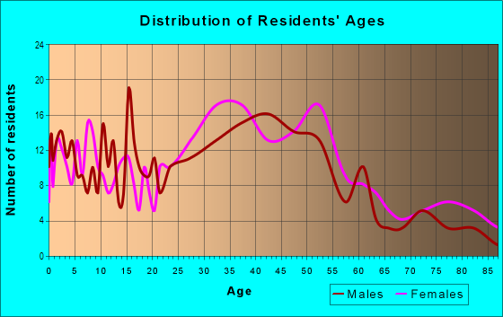 Age and Sex of Residents in Broadmoor in San Leandro, CA