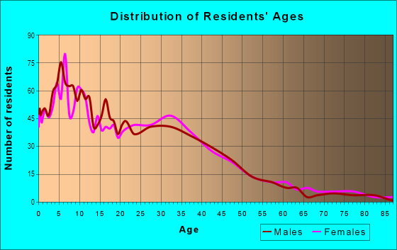 Age and Sex of Residents in Swan Canyon in San Diego, CA