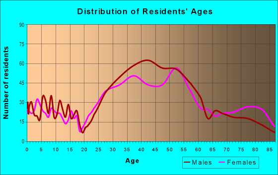 Age and Sex of Residents in Mission Hills in San Diego, CA