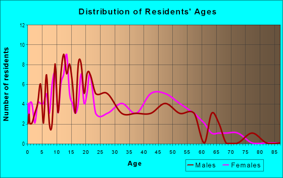 Age and Sex of Residents in Tijuana River Valley in San Diego, CA