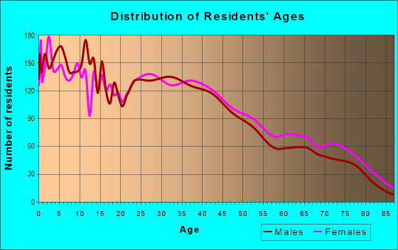 Age and Sex of Residents in Paradise Hills in San Diego, CA