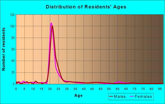 Age and Sex of Residents in Main/Patrick Henry in Blacksburg, VA