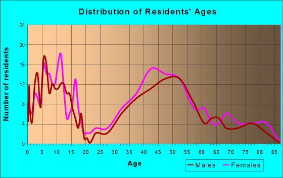Age and Sex of Residents in Country Club Manor in Arlington, VA