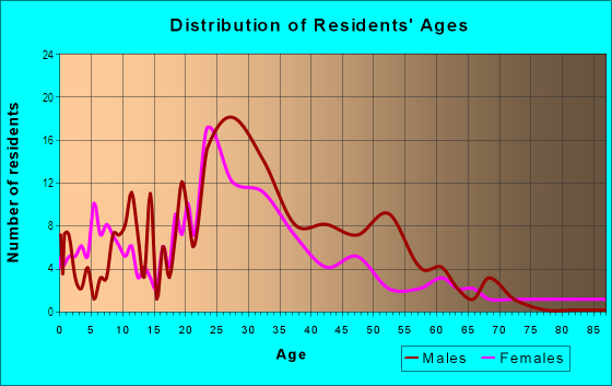Age and Sex of Residents in Little Italy in San Diego, CA