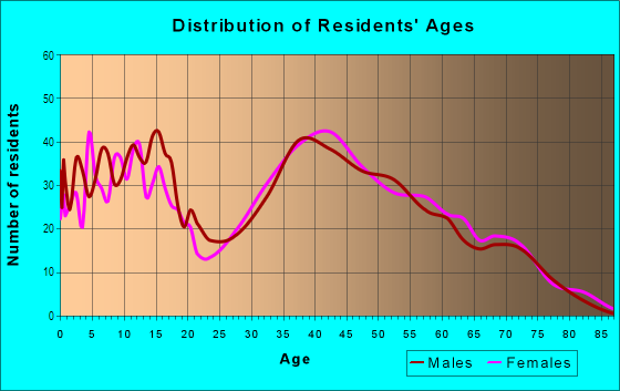 Age and Sex of Residents in Kings Park in Springfield, VA