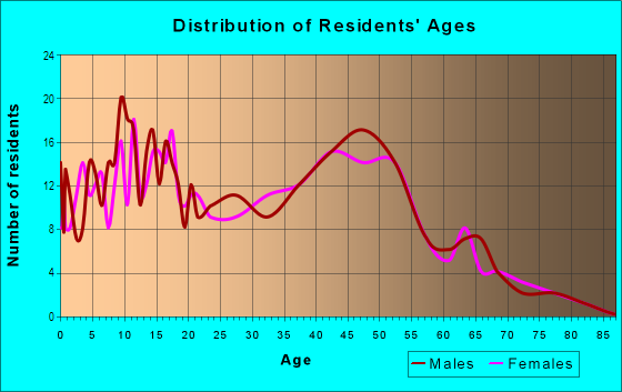 Age and Sex of Residents in Beverly Forest in Springfield, VA
