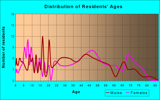 Age and Sex of Residents in Loisdale Estates in Springfield, VA