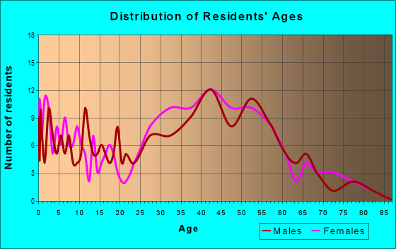 Age and Sex of Residents in Brookland Estates in Alexandria, VA