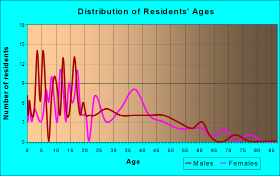 Age and Sex of Residents in Otay Mesa in San Diego, CA