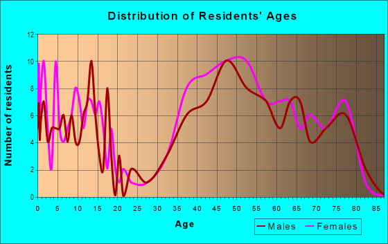 Age and Sex of Residents in Hollindale in Alexandria, VA