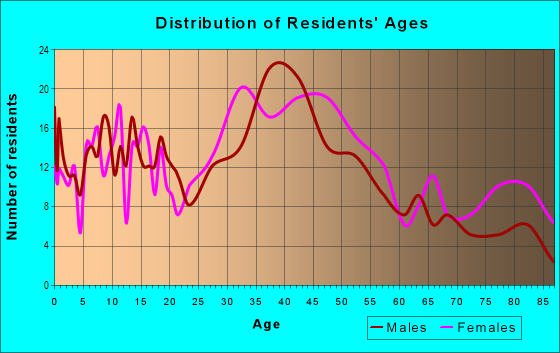 Age and Sex of Residents in Bucknell Manor in Alexandria, VA