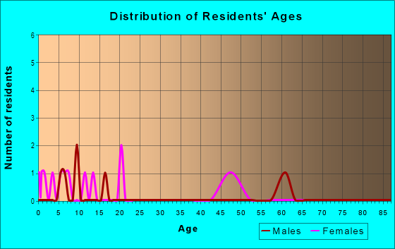 Age and Sex of Residents in Kathmoor in Alexandria, VA
