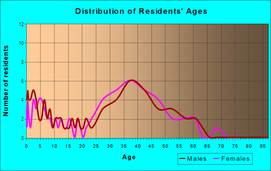 Age and Sex of Residents in Cameron Villa Farms in Alexandria, VA