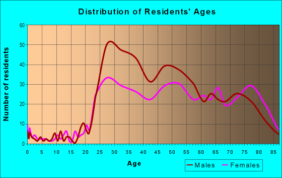 Age and Sex of Residents in Marina in San Diego, CA