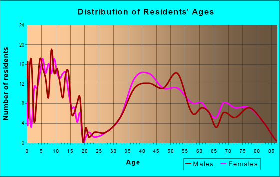 Age and Sex of Residents in Waynewood in Alexandria, VA
