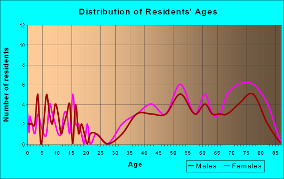 Age and Sex of Residents in Villamay in Alexandria, VA