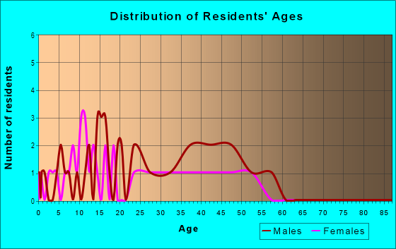 Age and Sex of Residents in Shaw Hill in Charlottesville, VA
