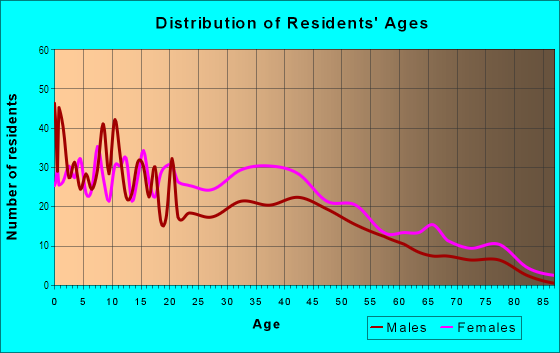 Age and Sex of Residents in Ridge Street in Charlottesville, VA