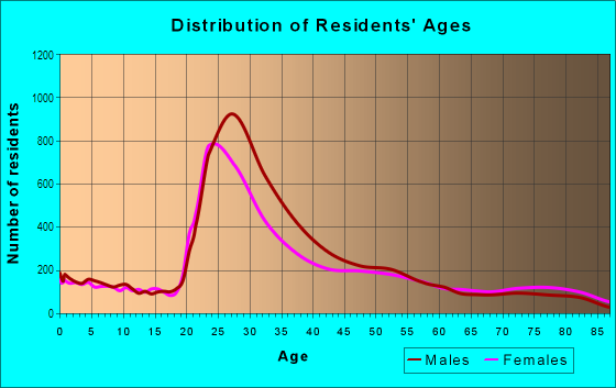 Age and Sex of Residents in Pacific Beach in San Diego, CA